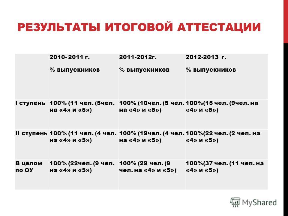 РЕЗУЛЬТАТЫ ИТОГОВОЙ АТТЕСТАЦИИ 2010- 2011 г. % выпускников 2011-2012г. % выпускников 2012-2013 г. % выпускников I ступень100% (11 чел. (5чел. на «4» и «5») 100% (10чел. (5 чел. на «4» и «5») 100%(15 чел. (9чел. на «4» и «5») II ступень100% (11 чел. (
