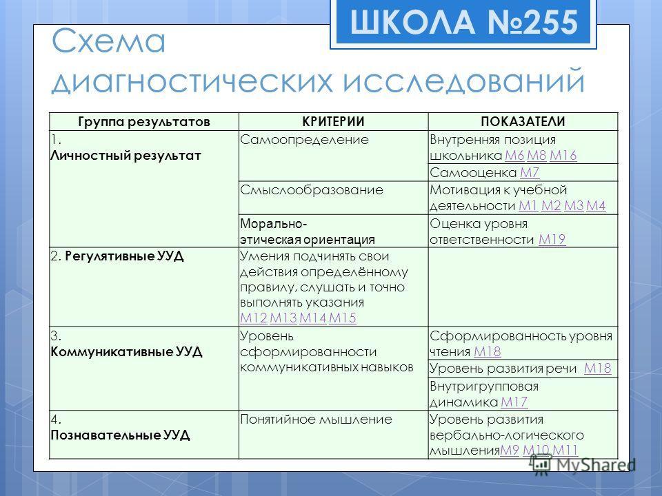 Схема диагностических исследований Группа результатовКРИТЕРИИПОКАЗАТЕЛИ 1. Личностный результат СамоопределениеВнутренняя позиция школьника M6 M8 M16M6M8M16 Самооценка M7M7 СмыслообразованиеМотивация к учебной деятельности M1 M2 M3 M4M1M2M3M4 Mоральн