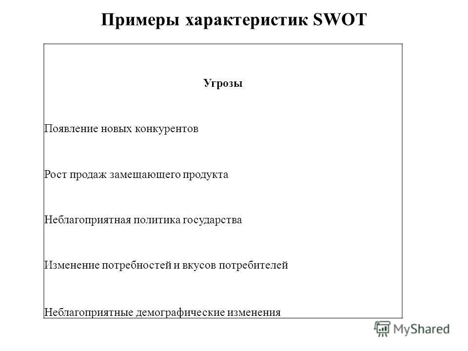 Примеры характеристик SWOT Угрозы Появление новых конкурентов Рост продаж замещающего продукта Неблагоприятная политика государства Изменение потребностей и вкусов потребителей Неблагоприятные демографические изменения