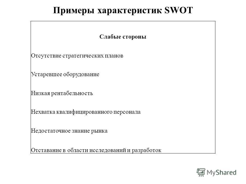 Примеры характеристик SWOT Слабые стороны Отсутствие стратегических планов Устаревшее оборудование Низкая рентабельность Нехватка квалифицированного персонала Недостаточное знание рынка Отставание в области исследований и разработок
