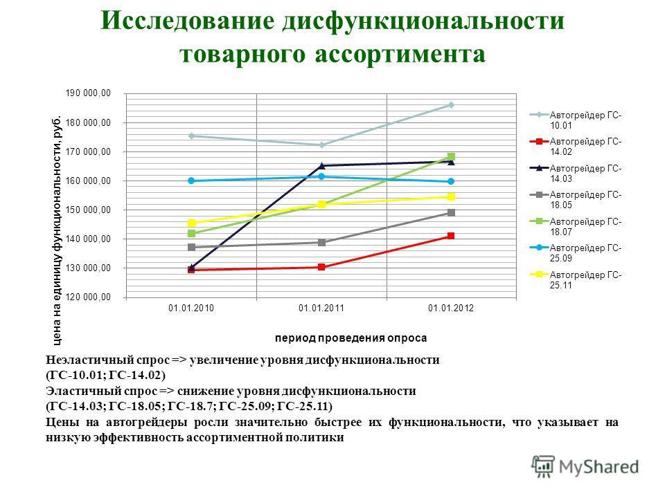 Исследование дисфункциональности товарного ассортимента Неэластичный спрос => увеличение уровня дисфункциональности (ГС-10.01; ГС-14.02) Эластичный спрос => снижение уровня дисфункциональности (ГС-14.03; ГС-18.05; ГС-18.7; ГС-25.09; ГС-25.11) Цены на