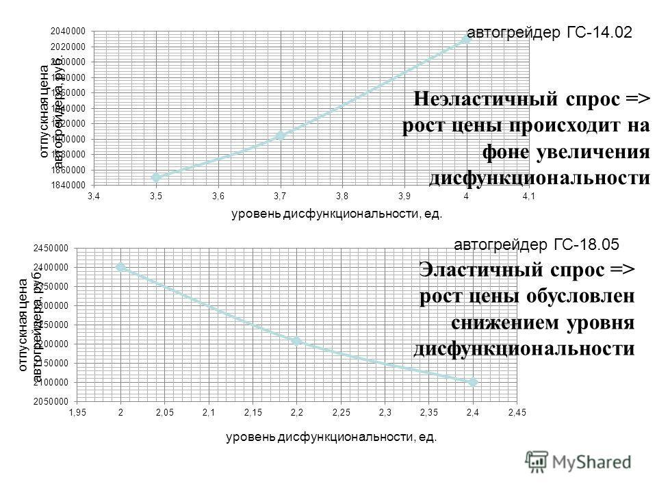 Неэластичный спрос => рост цены происходит на фоне увеличения дисфункциональности автогрейдер ГС-14.02 Эластичный спрос => рост цены обусловлен снижением уровня дисфункциональности автогрейдер ГС-18.05