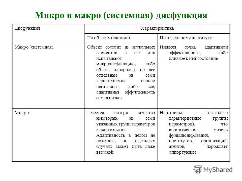 Микро и макро (системная) дисфункция ДисфункцияХарактеристика По объекту (системе)По отдельному институту Макро (системная)Объект состоит из нескольких элементов и все они испытывают микродисфункцию, либо объект однороден, но все отдельные из семи ха