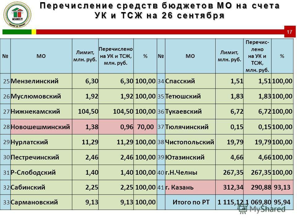 Перечисление средств бюджетов МО на счета УК и ТСЖ на 26 сентября 17 МО Лимит, млн. руб. Перечислено на УК и ТСЖ, млн. руб. %МО Лимит, млн. руб. Перечис- лено на УК и ТСЖ, млн. руб. % 25 Мензелинский6,30 100,00 34 Спасский1,51 100,00 26 Муслюмовский1