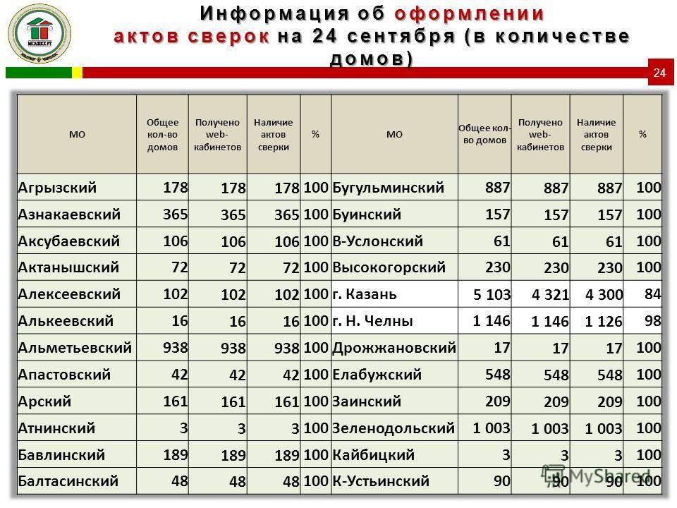 Информация об оформлении актов сверок на 24 сентября (в количестве домов) 24