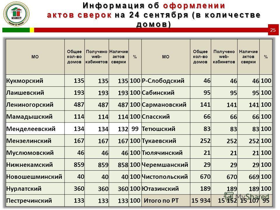 Информация об оформлении актов сверок на 24 сентября (в количестве домов) 25