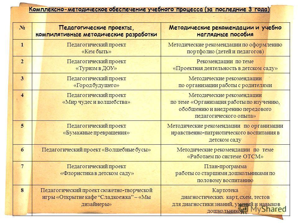 Комплексно-методическое обеспечение учебного процесса (за последние 3 года) Педагогические проекты, компилятивные методические разработки Методические рекомендации и учебно наглядные пособия 1Педагогический проект «Кем быть» Методические рекомендации