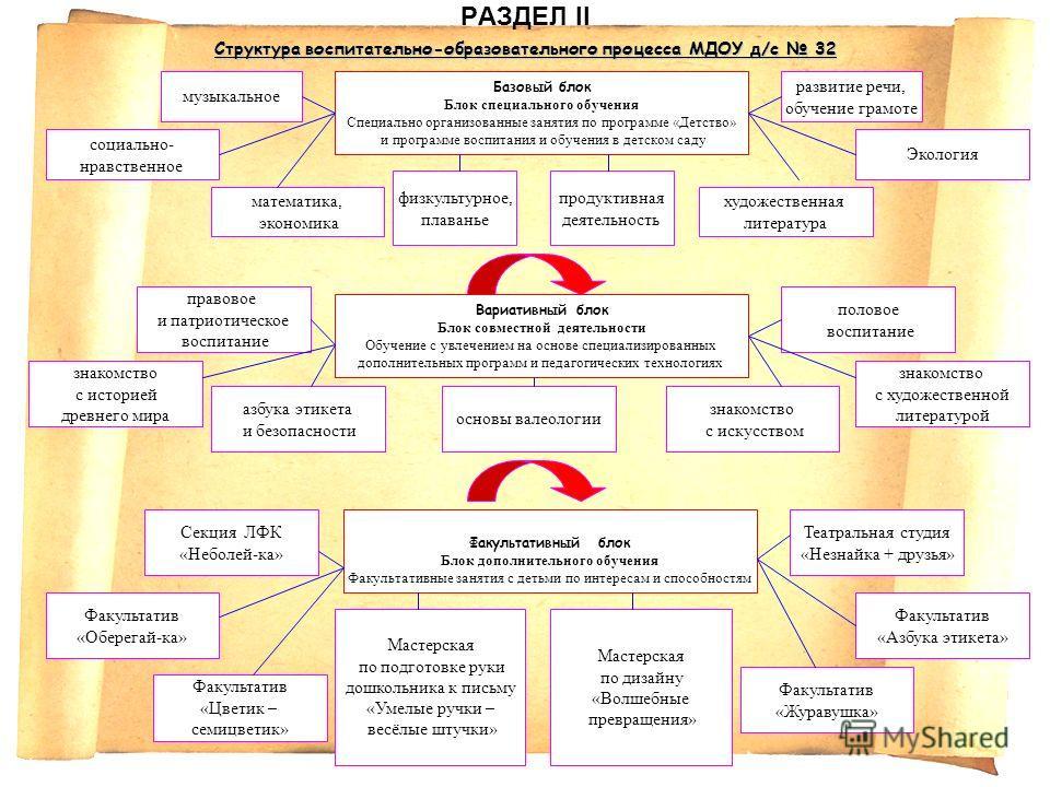 Структура воспитательно-образовательного процесса МДОУ д/с 32 РАЗДЕЛ II Структура воспитательно-образовательного процесса МДОУ д/с 32 Базовый блок Блок специального обучения Специально организованные занятия по программе «Детство» и программе воспита