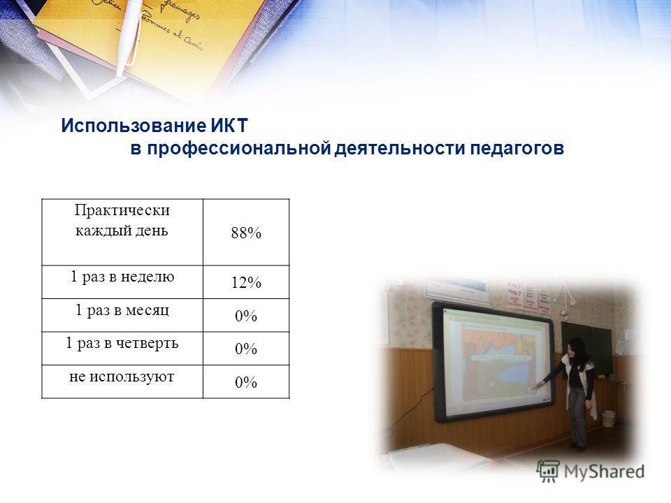 Использование ИКТ в профессиональной деятельности педагогов Практически каждый день 88% 1 раз в неделю 12% 1 раз в месяц 0% 1 раз в четверть 0% не используют 0%