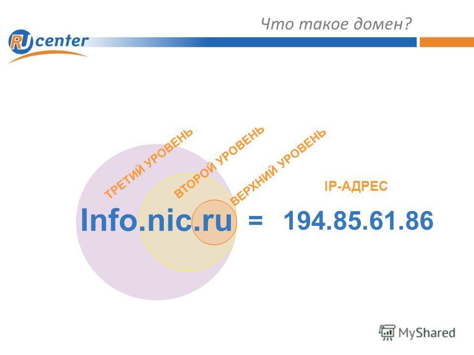 Что такое домен? 194.85.61.86= IP-АДРЕС ВЕРХНИЙ УРОВЕНЬ ВТОРОЙ УРОВЕНЬ ТРЕТИЙ УРОВЕНЬ Info.nic.ru