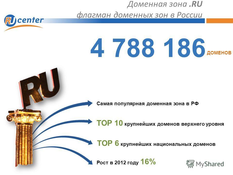 Доменная зона.RU флагман доменных зон в России TOP 10 крупнейших доменов верхнего уровня TOP 6 крупнейших национальных доменов Рост в 2012 году 16% Самая популярная доменная зона в РФ 4 788 186 ДОМЕНОВ