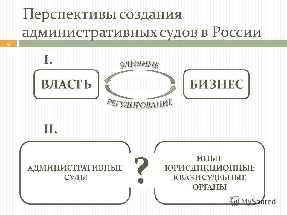 Перспективы создания административных судов в России ВЛАСТЬБИЗНЕС АДМИНИСТРАТИВНЫЕ СУДЫ ИНЫЕ ЮРИСДИКЦИОННЫЕ КВАЗИСУДЕБНЫЕ ОРГАНЫ ? I. II. 9