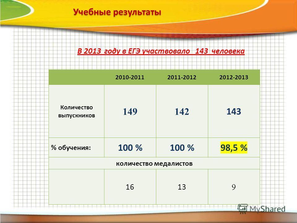 2010-20112011-20122012-2013 Количество выпускников 149142 143 % обучения: 100 % 98,5 % количество медалистов 1613 9 В 2013 году в ЕГЭ участвовало 143 человека Учебные результаты