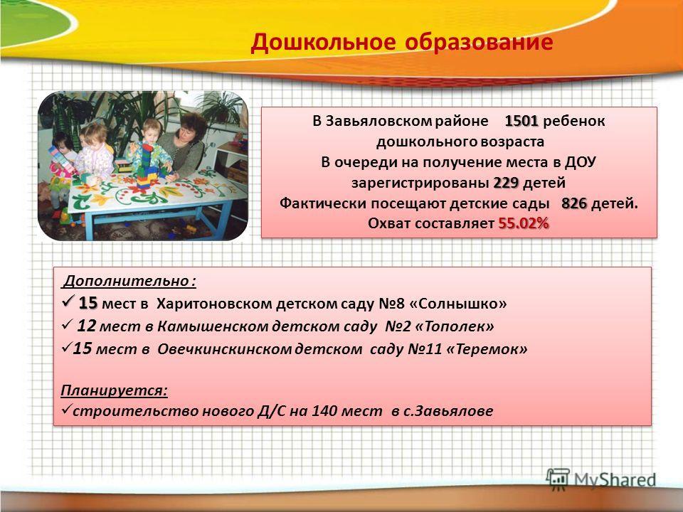 Дошкольное образование 1501 В Завьяловском районе 1501 ребенок дошкольного возраста 229 В очереди на получение места в ДОУ зарегистрированы 229 детей 826 55.02% Фактически посещают детские сады 826 детей. Охват составляет 55.02% 1501 В Завьяловском р