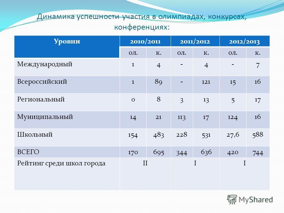 Динамика успешности участия в олимпиадах, конкурсах, конференциях: Уровни2010/20112011/20122012/2013 ол.к.ол.к.ол.к. Международный14-4-7 Всероссийский189-1211516 Региональный08313517 Муниципальный14211131712416 Школьный15448322853127,6588 ВСЕГО170695