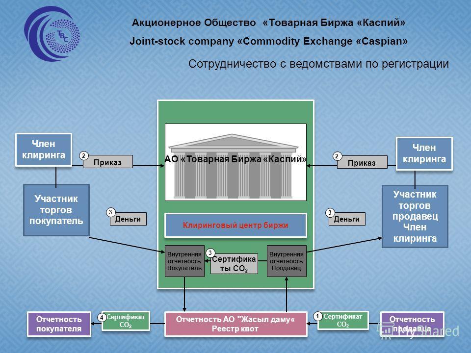 EEX Участник торгов покупатель Участник торгов продавец Член клиринга Отчетность АО