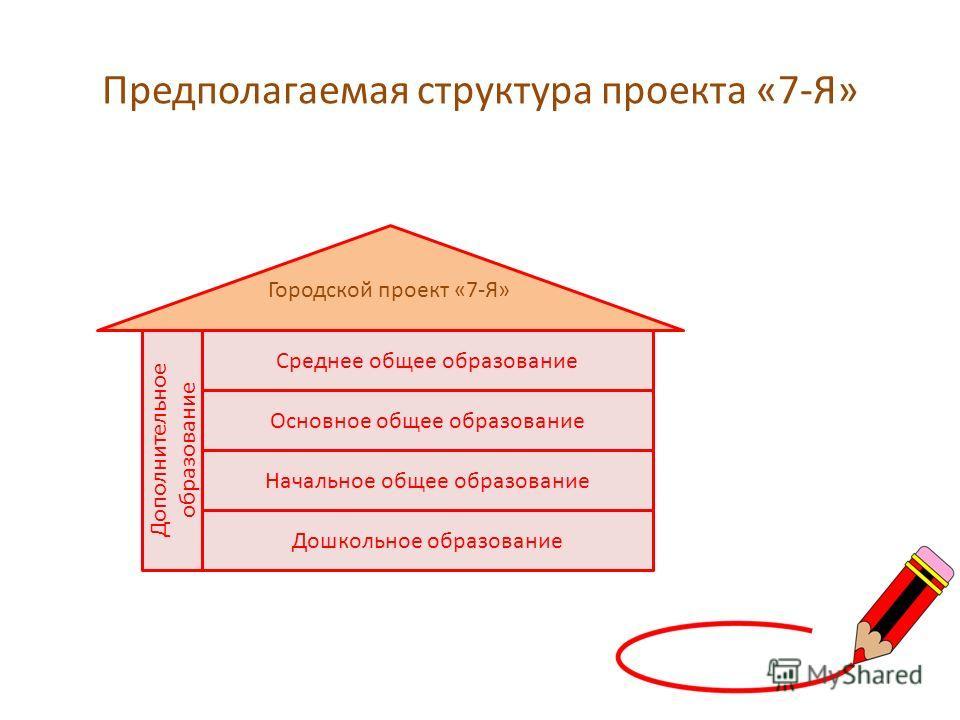Предполагаемая структура проекта «7-Я» Дошкольное образование Начальное общее образование Основное общее образование Среднее общее образование Дополнительное образование Городской проект «7-Я»