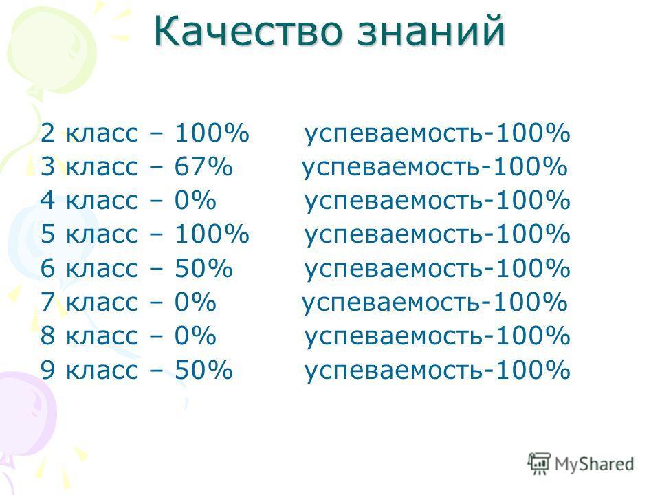 Качество знаний 2 класс – 100%успеваемость-100% 3 класс – 67% успеваемость-100% 4 класс – 0%успеваемость-100% 5 класс – 100%успеваемость-100% 6 класс – 50% успеваемость-100% 7 класс – 0% успеваемость-100% 8 класс – 0% успеваемость-100% 9 класс – 50%