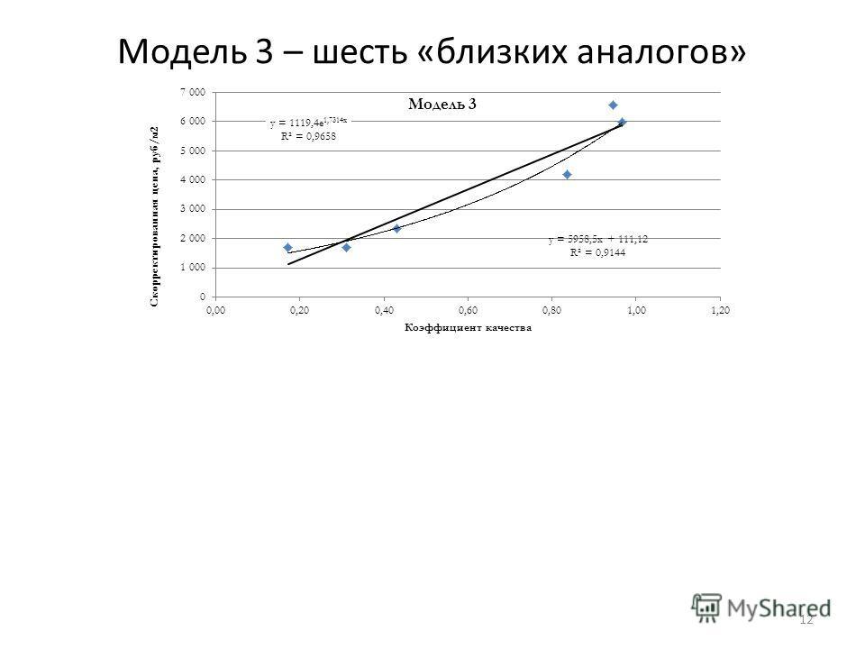 Модель 3 – шесть «близких аналогов» 12