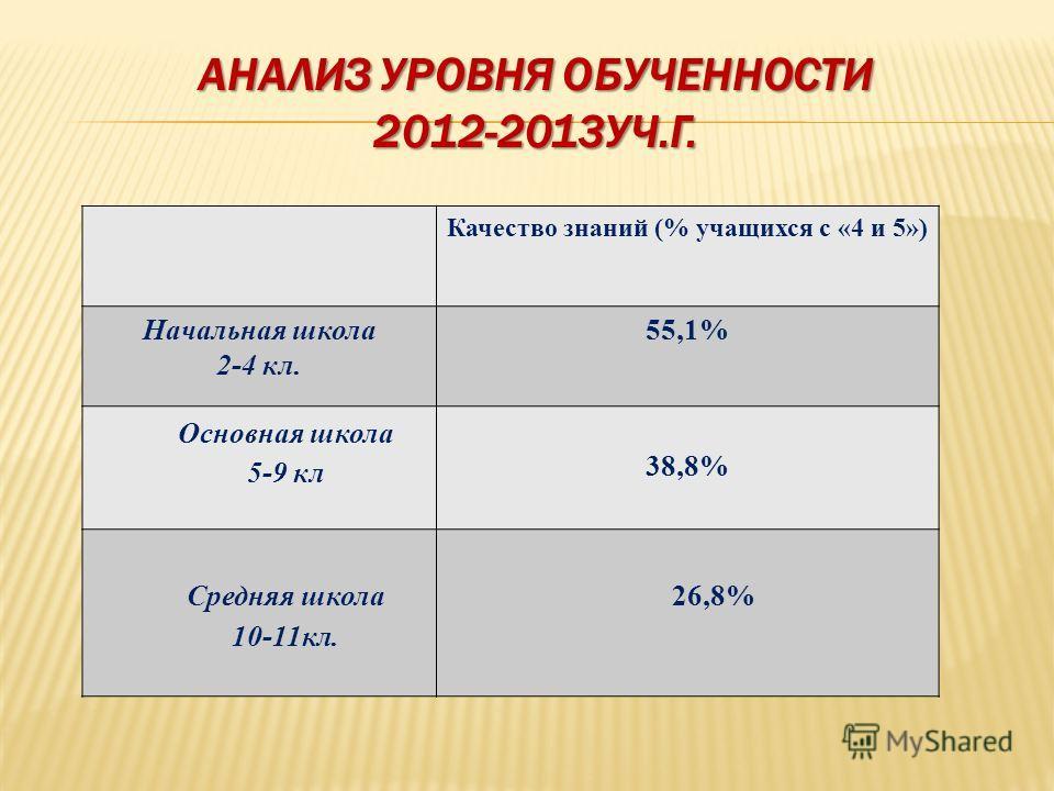 АНАЛИЗ УРОВНЯ ОБУЧЕННОСТИ 2012-2013УЧ.Г. Качество знаний (% учащихся с «4 и 5») Начальная школа 2-4 кл. 55,1% Основная школа 5-9 кл 38,8% Средняя школа 10-11кл. 26,8%