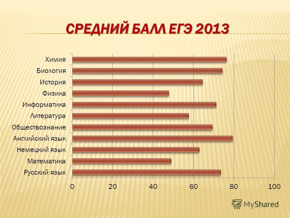 СРЕДНИЙ БАЛЛ ЕГЭ 2013