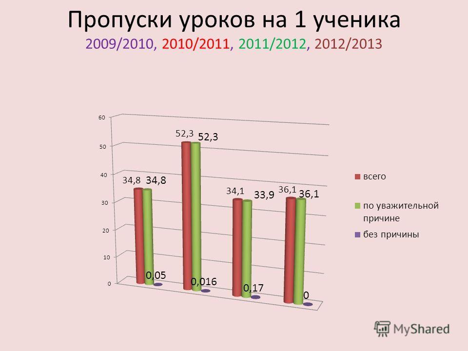 Пропуски уроков на 1 ученика 2009/2010, 2010/2011, 2011/2012, 2012/2013