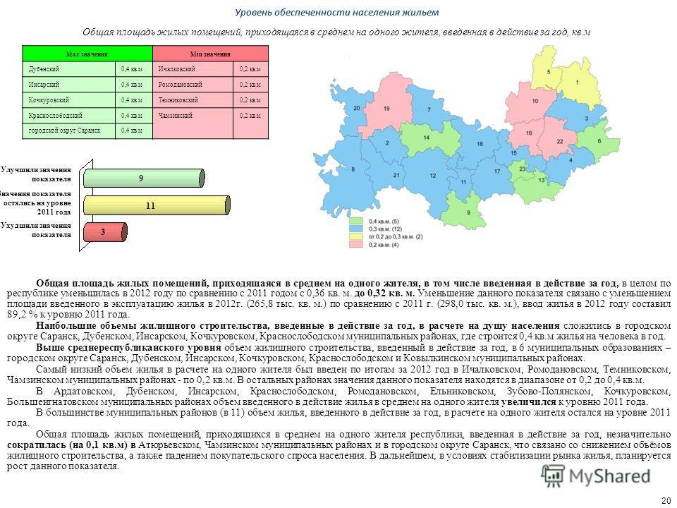 Общая площадь жилых помещений, приходящаяся в среднем на одного жителя, в том числе введенная в действие за год, в целом по республике уменьшилась в 2012 году по сравнению с 2011 годом с 0,36 кв. м. до 0,32 кв. м. Уменьшение данного показателя связан
