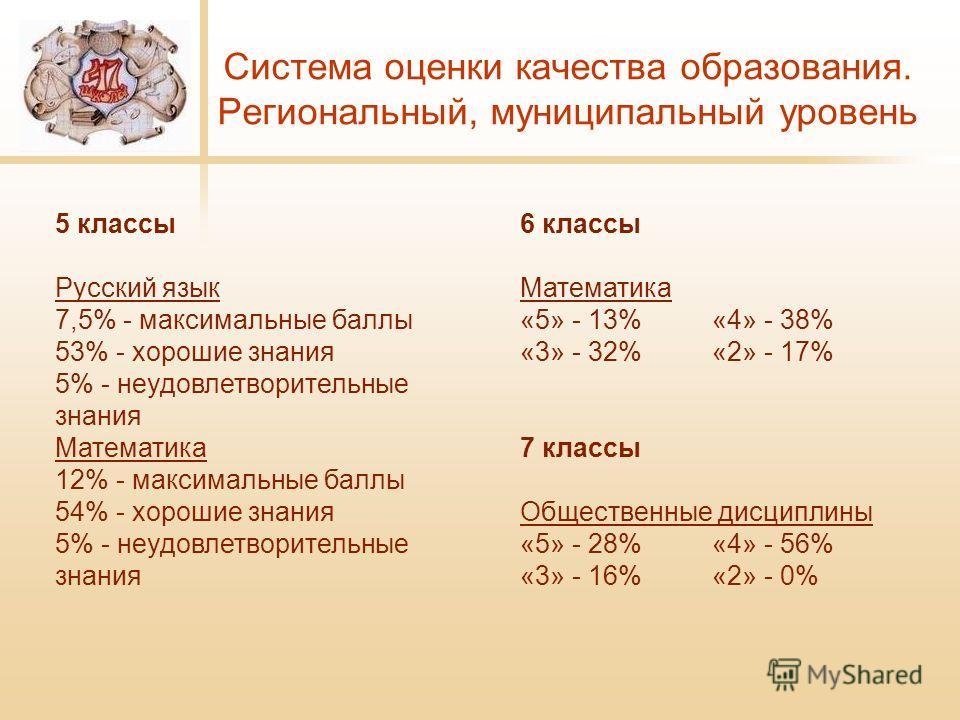 Система оценки качества образования. Региональный, муниципальный уровень 5 классы Русский язык 7,5% - максимальные баллы 53% - хорошие знания 5% - неудовлетворительные знания Математика 12% - максимальные баллы 54% - хорошие знания 5% - неудовлетвори