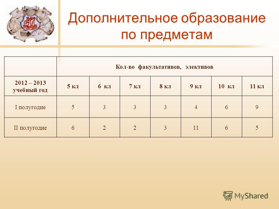 Дополнительное образование по предметам Кол-во факультативов, элективов 2012 – 2013 учебный год 5 кл6 кл7 кл8 кл9 кл10 кл11 кл I полугодие5333469 II полугодие62231165