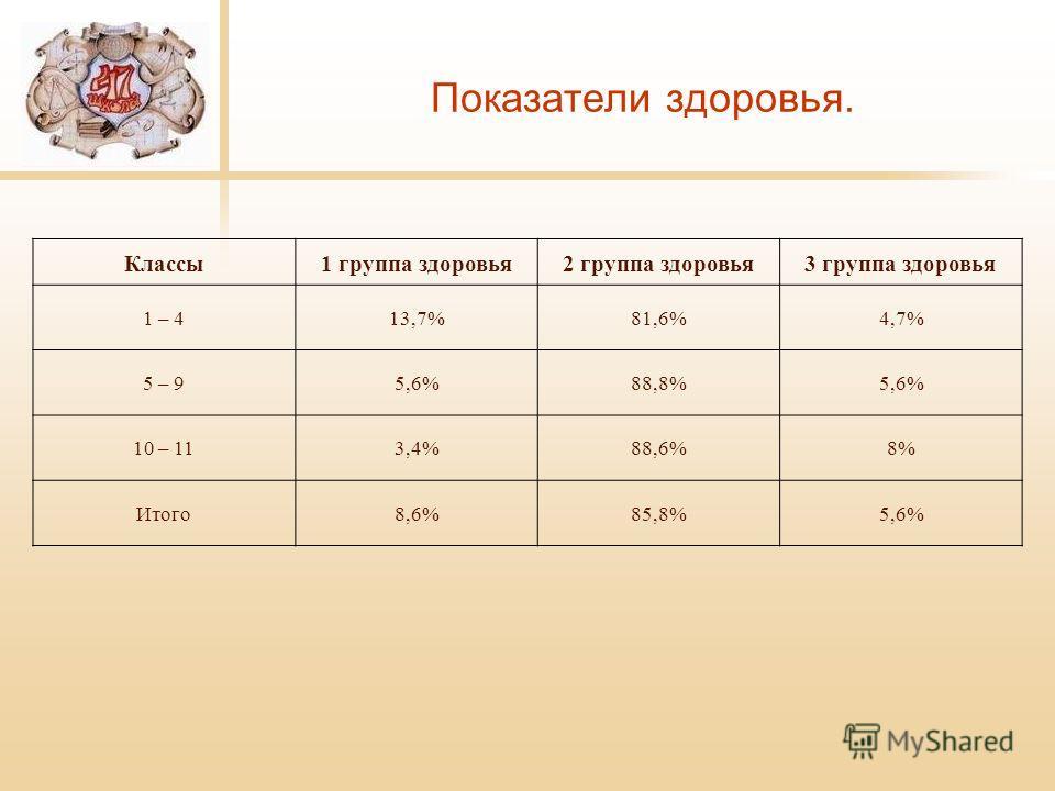 Показатели здоровья. Классы1 группа здоровья2 группа здоровья3 группа здоровья 1 – 413,7%81,6%4,7% 5 – 95,6%88,8%5,6% 10 – 113,4%88,6%8% Итого8,6%85,8%5,6%
