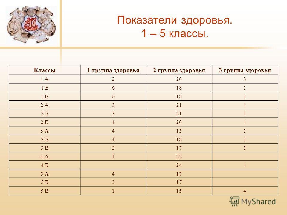Показатели здоровья. 1 – 5 классы. Классы1 группа здоровья2 группа здоровья3 группа здоровья 1 А2203 1 Б6181 1 В6181 2 А3211 2 Б3211 2 В4201 3 А4151 3 Б4181 3 В2171 4 А122 4 Б241 5 А417 5 Б317 5 В1154