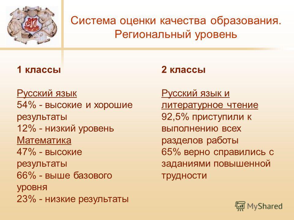 Система оценки качества образования. Региональный уровень 1 классы Русский язык 54% - высокие и хорошие результаты 12% - низкий уровень Математика 47% - высокие результаты 66% - выше базового уровня 23% - низкие результаты 2 классы Русский язык и лит