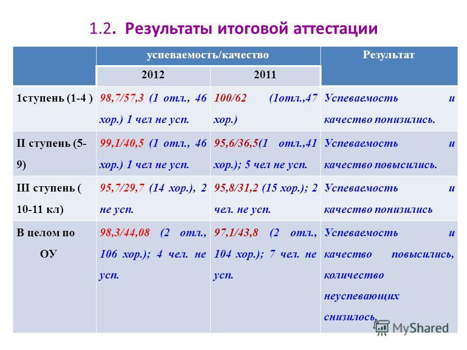 1.2. Результаты итоговой аттестации успеваемость/качествоРезультат 20122011 1ступень (1-4 ) 98,7/57,3 (1 отл., 46 хор.) 1 чел не усп. 100/62 (1отл.,47 хор.) Успеваемость и качество понизились. II ступень (5- 9) 99,1/40,5 (1 отл., 46 хор.) 1 чел не ус