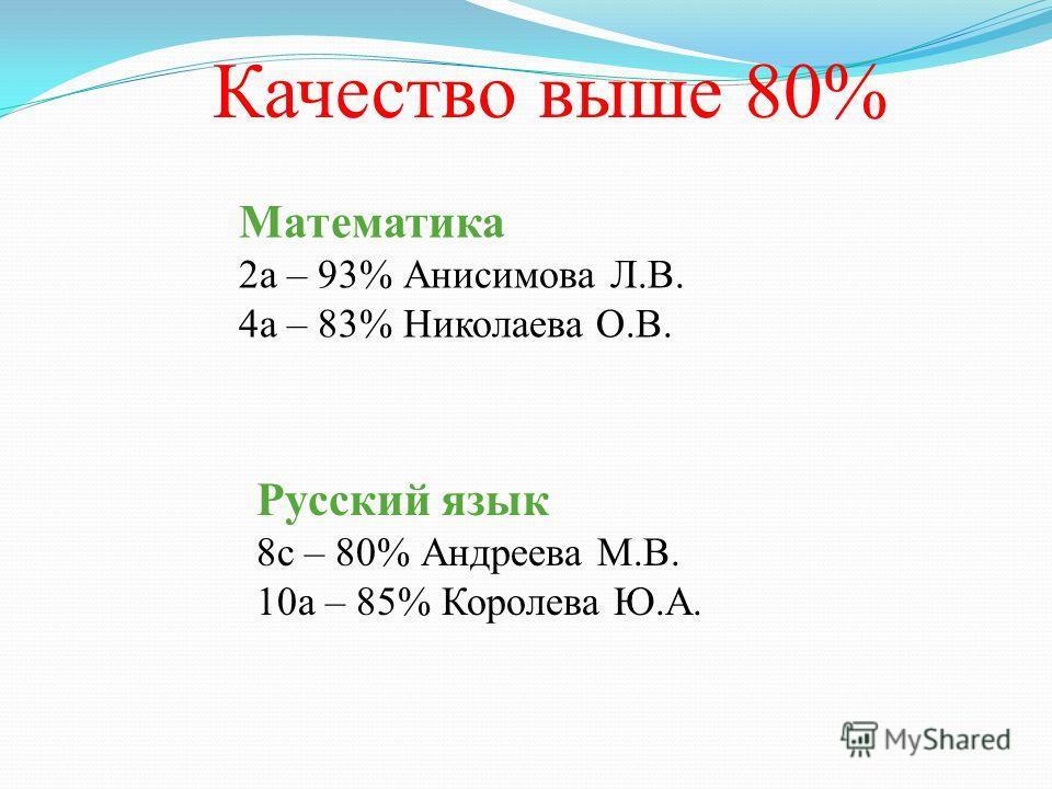 Качество выше 80% Математика 2а – 93% Анисимова Л.В. 4а – 83% Николаева О.В. Русский язык 8с – 80% Андреева М.В. 10а – 85% Королева Ю.А.