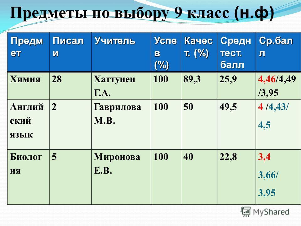 Предметы по выбору 9 класс (н.ф) Предм ет Писал и Учитель Успе в (%) Качес т. (%) Средн тест. балл Ср.бал л Химия28 Хаттунен Г.А. 10089,325,9 4,46/4,49 /3,95 Англий ский язык 2 Гаврилова М.В. 1005049,5 4 /4,43/ 4,5 Биолог ия 5Миронова Е.В. 1004022,83