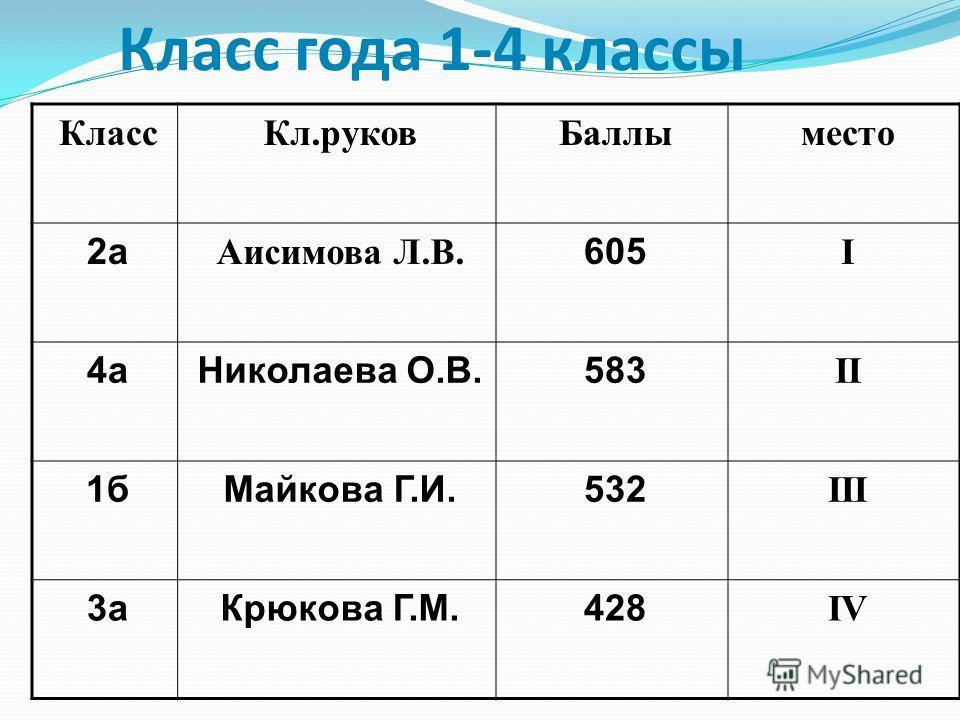 Класс года 1-4 классы КлассКл.руковБаллыместо 2а Аисимова Л.В. 605 I 4аНиколаева О.В.583 II 1бМайкова Г.И.532 III 3аКрюкова Г.М.428 IV