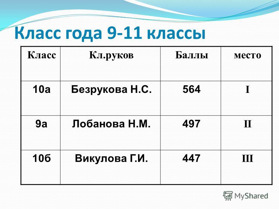 Класс года 9-11 классы КлассКл.руковБаллыместо 10а10аБезрукова Н.С.564 I 9аЛобанова Н.М.497 II 10бВикулова Г.И.447 III