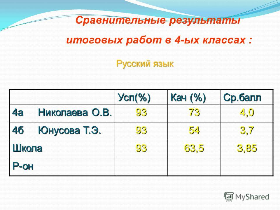 Сравнительные результаты итоговых работ в 4-ых классах : Русский язык Усп(%) Кач (%) Ср.балл 4а Николаева О.В. 93734,0 4б Юнусова Т.Э. 93543,7 Школа9363,5З,85 Р-он