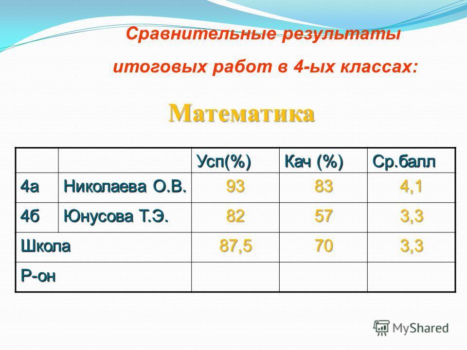 Сравнительные результаты итоговых работ в 4-ых классах: Математика Усп(%) Кач (%) Ср.балл 4а Николаева О.В. 93834,1 4б Юнусова Т.Э. 82573,3 Школа87,5703,3 Р-он