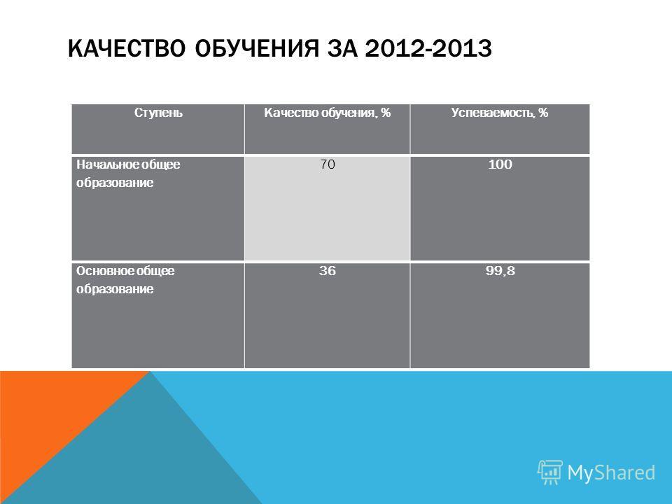 КАЧЕСТВО ОБУЧЕНИЯ ЗА 2012-2013 СтупеньКачество обучения, %Успеваемость, % Начальное общее образование 70100 Основное общее образование 3699,8