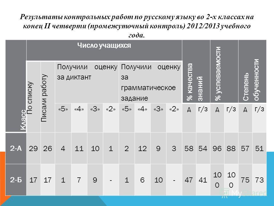 Материал по русскому языку класс на тему Контрольный диктант  Как оценивать диктант по русскому языку в 10 классе