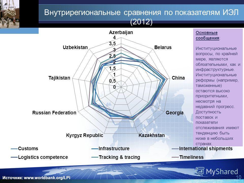10 Внутрирегиональные сравнения по показателям ИЭЛ (2012) Источник: www.worldbank.org/LPI