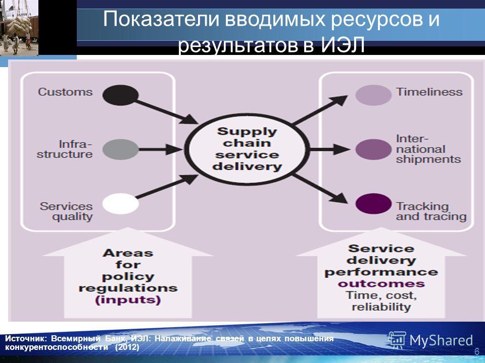 6 Источник: Всемирный Банк, ИЭЛ: Налаживание связей в целях повышения конкурентоспособности (2012) Показатели вводимых ресурсов и результатов в ИЭЛ