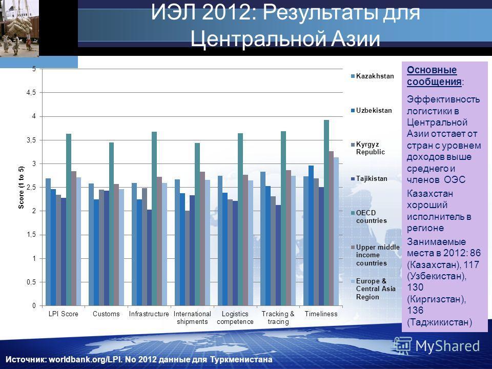 ИЭЛ 2012: Результаты для Центральной Азии Источник: worldbank.org/LPI. No 2012 данные для Туркменистана Основные сообщения: Эффективность логистики в Центральной Азии отстает от стран с уровнем доходов выше среднего и членов ОЭС Казахстан хороший исп