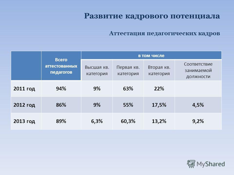 Развитие кадрового потенциала Аттестация педагогических кадров Всего аттестованных педагогов в том числе Высшая кв. категория Первая кв. категория Вторая кв. категория Соответствие занимаемой должности 2011 год94%9%63%22% 2012 год86%9%55%17,5%4,5% 20