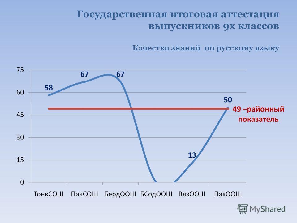 Государственная итоговая аттестация выпускников 9х классов Качество знаний по русскому языку