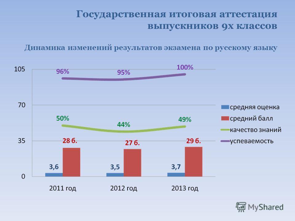 Государственная итоговая аттестация выпускников 9х классов Динамика изменений результатов экзамена по русскому языку