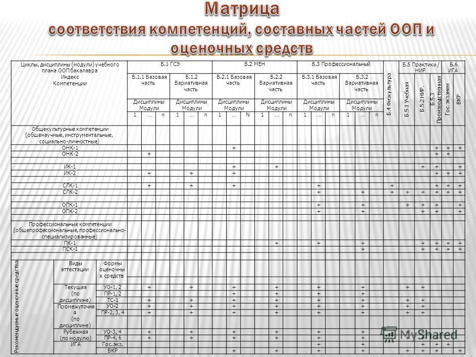 Циклы, дисциплины (модули) учебного плана ООП бакалавра Индекс Компетенции Б.1 ГСЭБ.2 МЕНБ.3 Профессиональный Б.4 Физкультура Б.5 Практики / НИР Б.6 ИГА Б.1.1 Базовая часть Б.1.2 Вариативная часть Б.2.1 Базовая часть Б.2.2 Вариативная часть Б.3.1 Баз