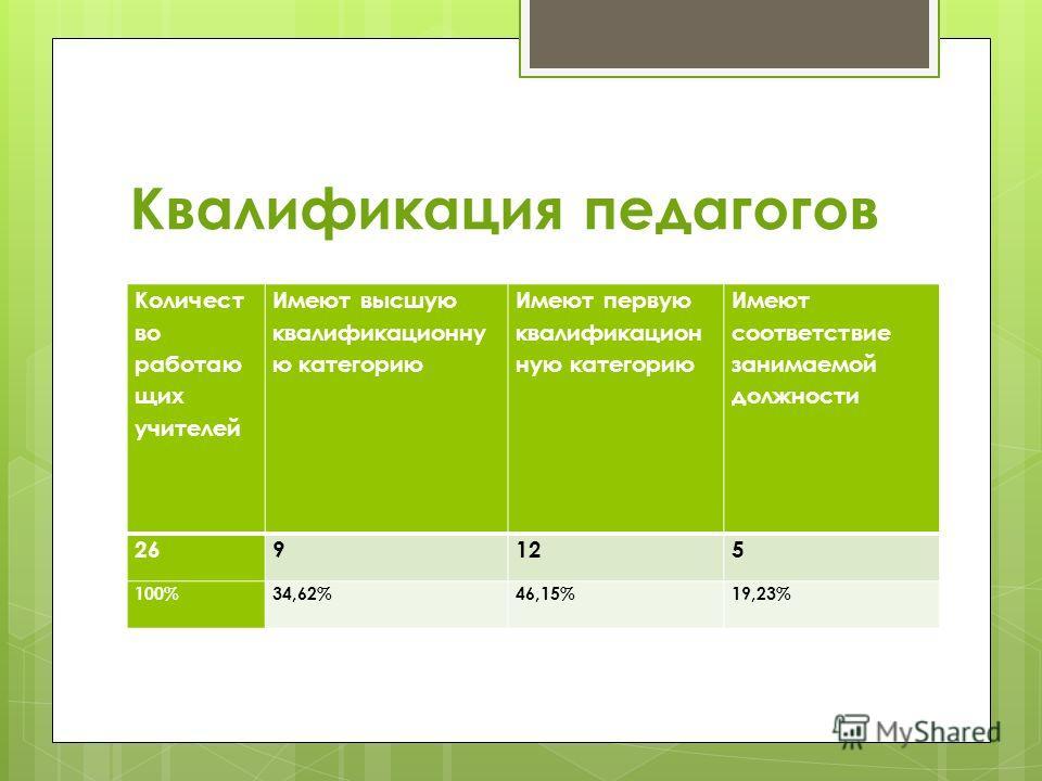 Квалификация педагогов Количест во работаю щих учителей Имеют высшую квалификационну ю категорию Имеют первую квалификацион ную категорию Имеют соответствие занимаемой должности 269125 100%34,62%46,15%19,23%