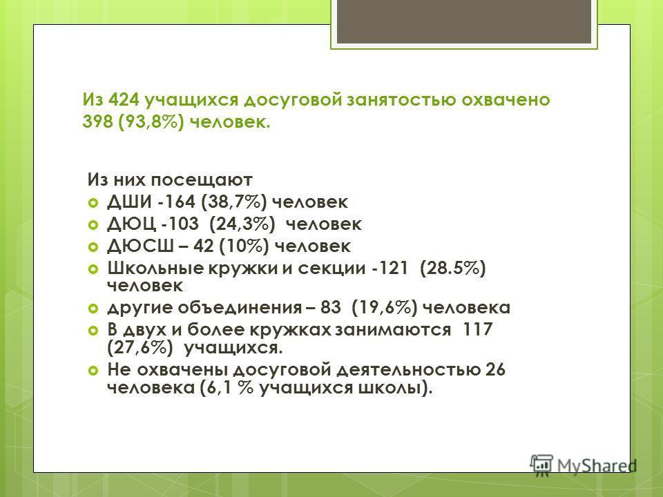 Из 424 учащихся досуговой занятостью охвачено 398 (93,8%) человек. Из них посещают ДШИ -164 (38,7%) человек ДЮЦ -103 (24,3%) человек ДЮСШ – 42 (10%) человек Школьные кружки и секции -121 (28.5%) человек другие объединения – 83 (19,6%) человека В двух
